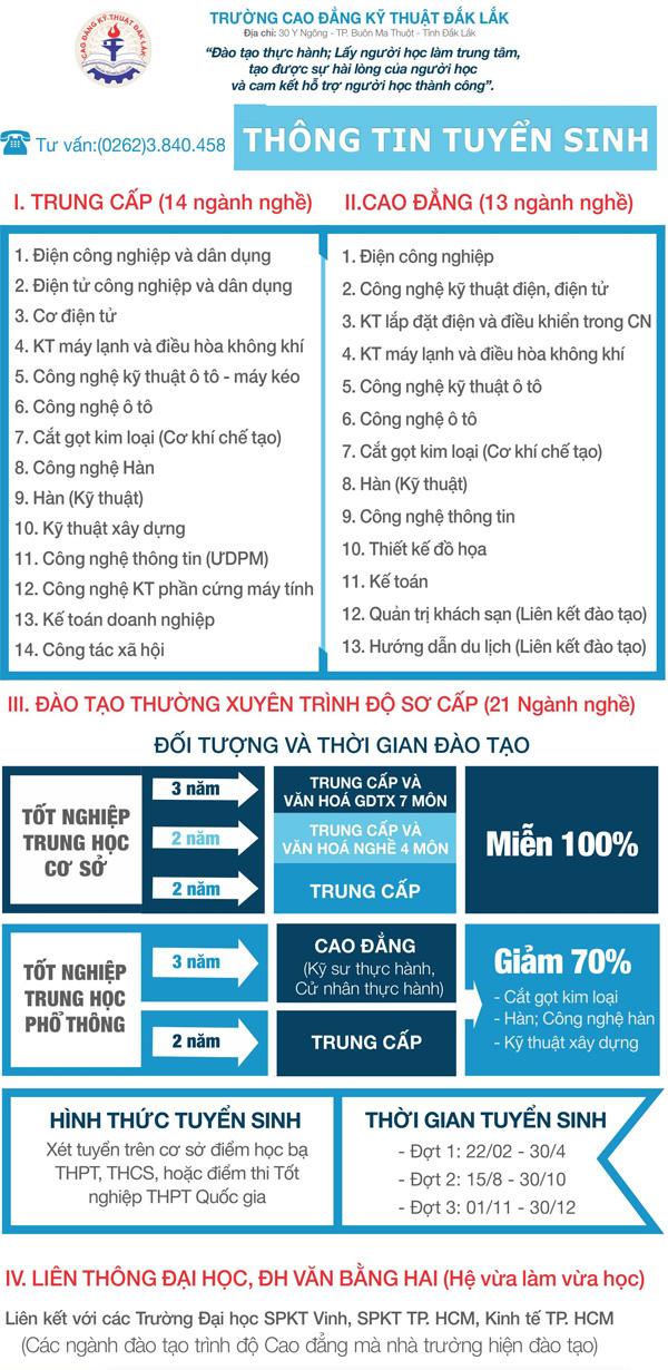 Trường Cao đẳng Kỹ thuật Đắk Lắk thông báo tuyển sinh
